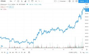 ETH Price Chart 1-Month (Source: TradingView)
