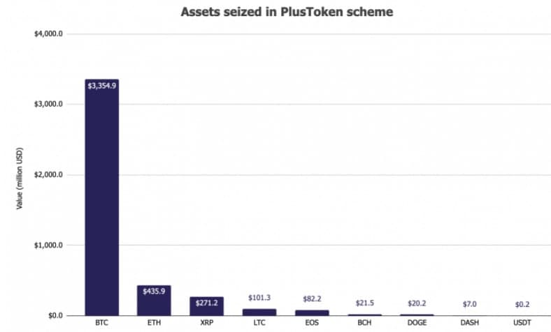 Values of Seized Crypto Assets' Breakdown
