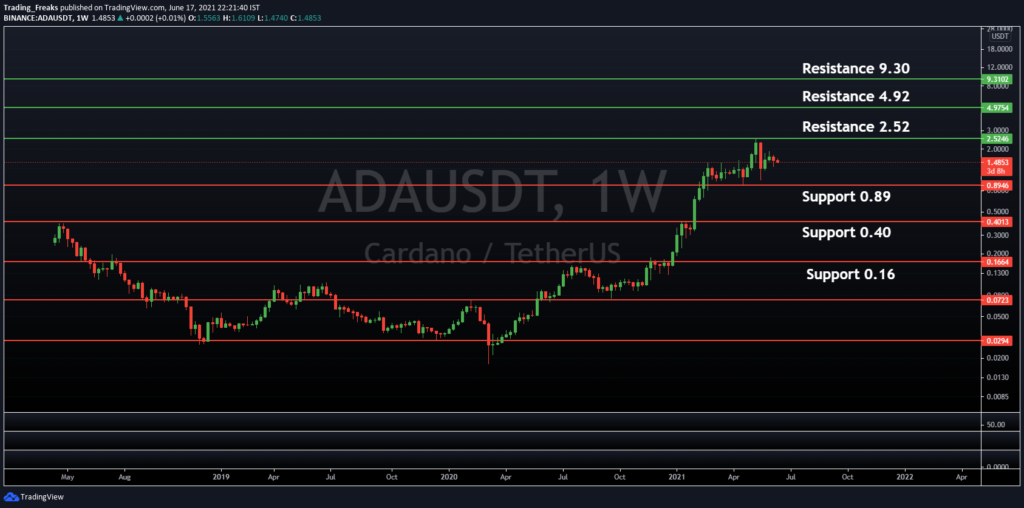 ADA/USDT Support and Resistance Level