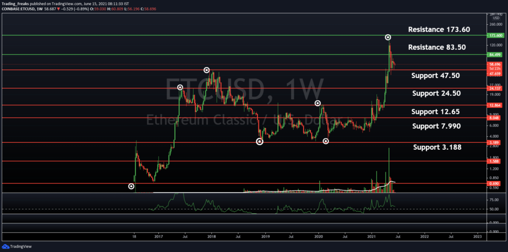 ETC/USDT Price Chart Weekly Time Frame