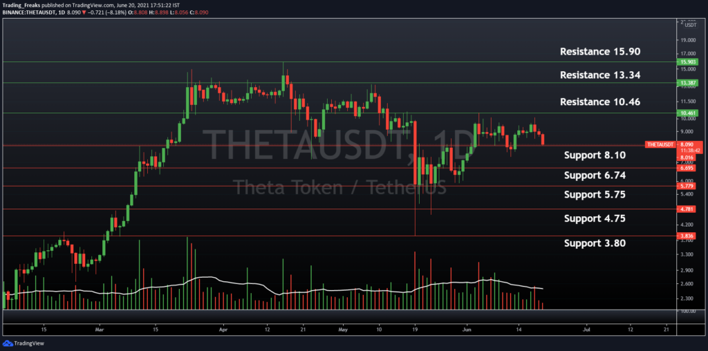 THETA/USDT Support and Resistance Level