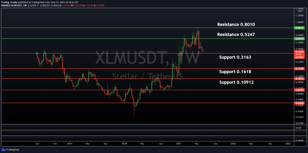 XLM/USDT Support and Resistance Level
