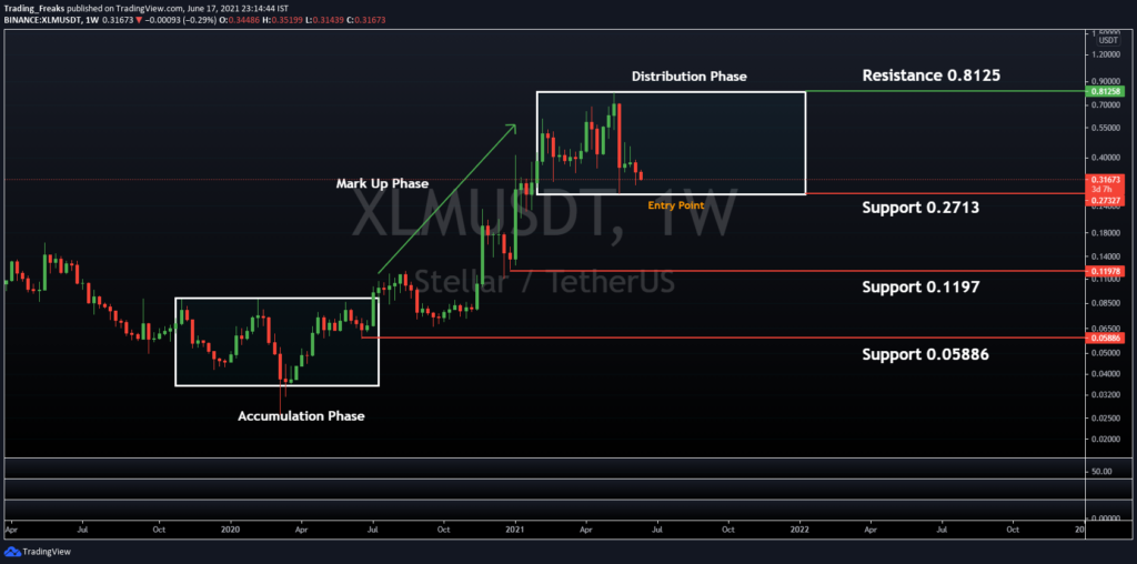 XLM/USDT Chart Showing Wyckoff Theory Pattern