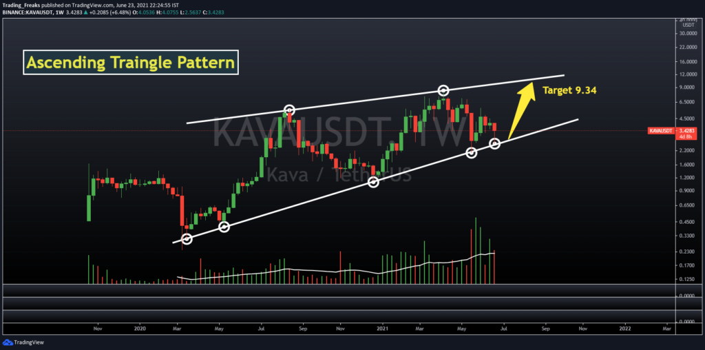KAVA/USDT Price Chart Weekly Time Frame