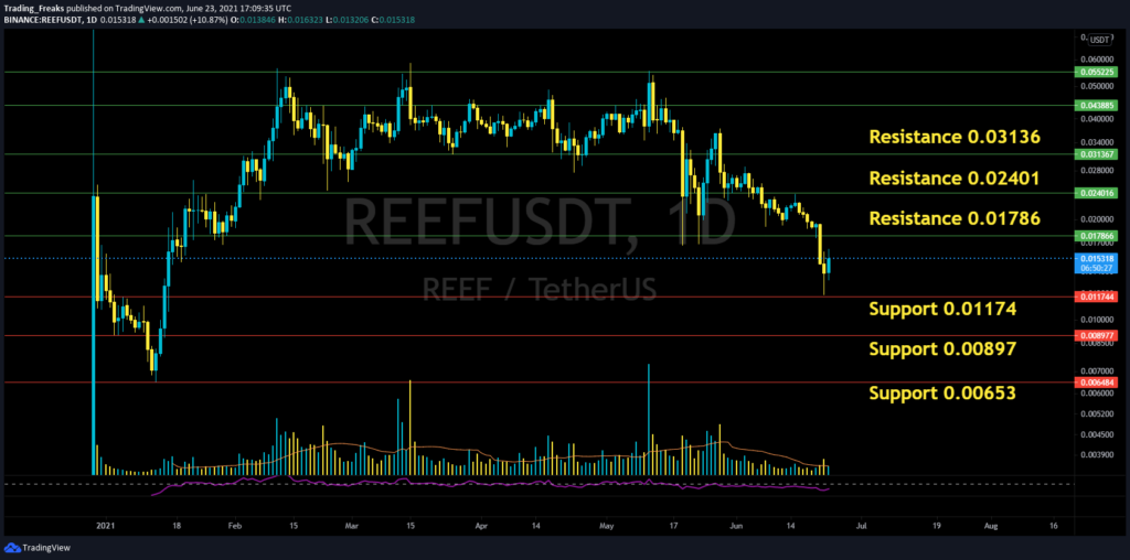 REEF price prediction 2021- REEF/USDT Support and Resistance Level