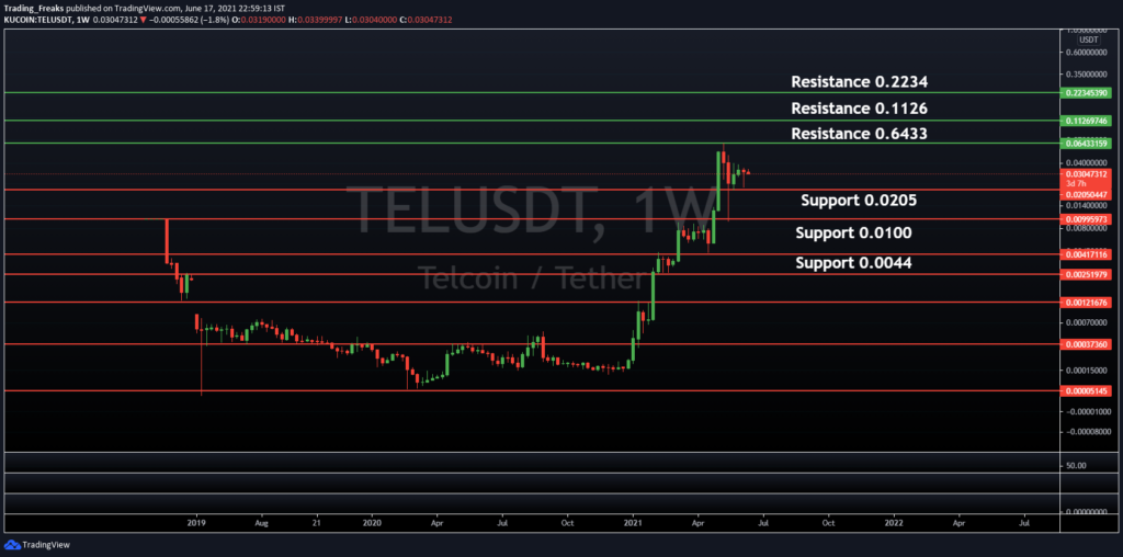 TEL/USDT Support and Resistance Level