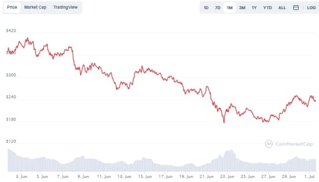 Aave (AAVE) Price Chart