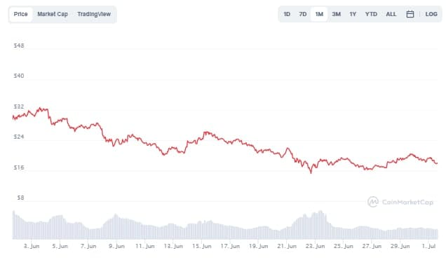 Top 7 DeFi Tokens of Chainlink (LINK) Price Chart