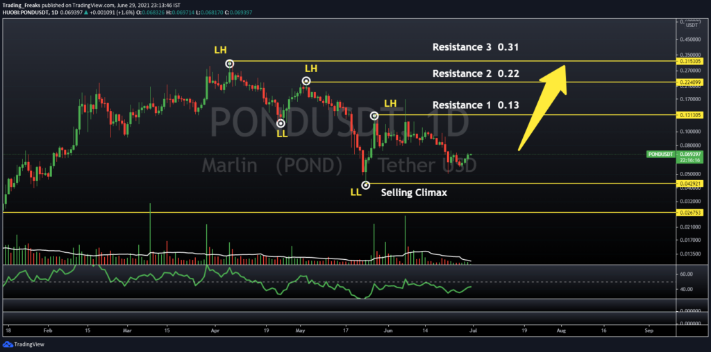 POND/USDT Lower High and Lower Low pattern