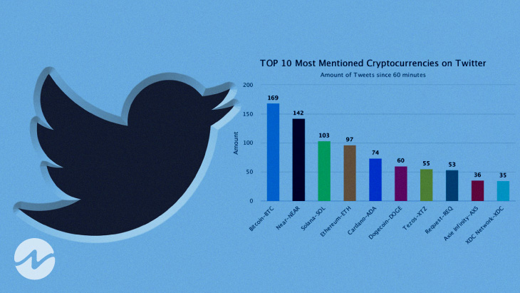 Top 10 Most Mentioned Crypto Token on Twitter