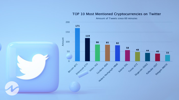 Most Popular Crypto Mentions on Twitter