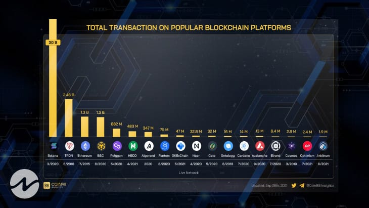 TRON (TRX) Ranks Second for Total Transactions on Major Blockchains